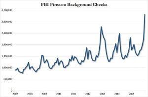 FBI background checks Dec 2015