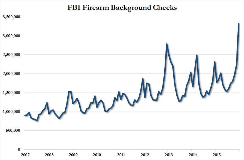 Ny Times Say Gun Ownership Is At Record Lows While Nics